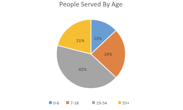 people-served-by-age