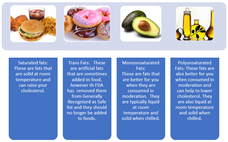 unsaturated fat in a diet